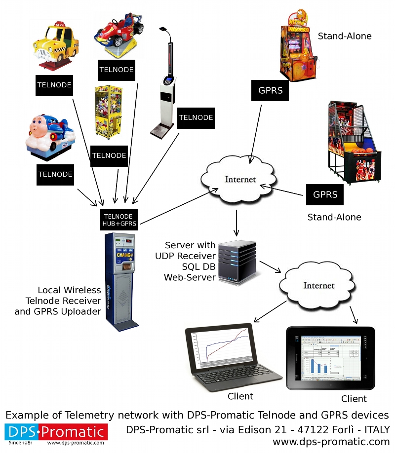 Telemetry for vending and amusement machines